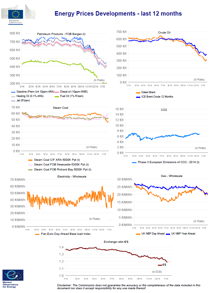 Energy Prices Developments - last 12 months