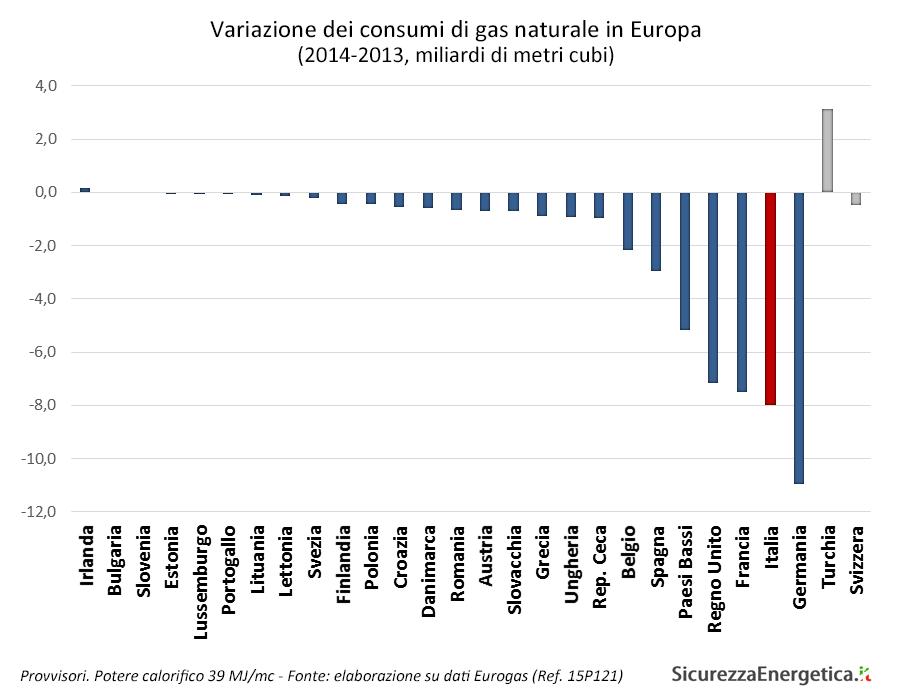 Variazione dei consumi di gas naturale in Europa (2014-2013, miliardi di metri cubi)