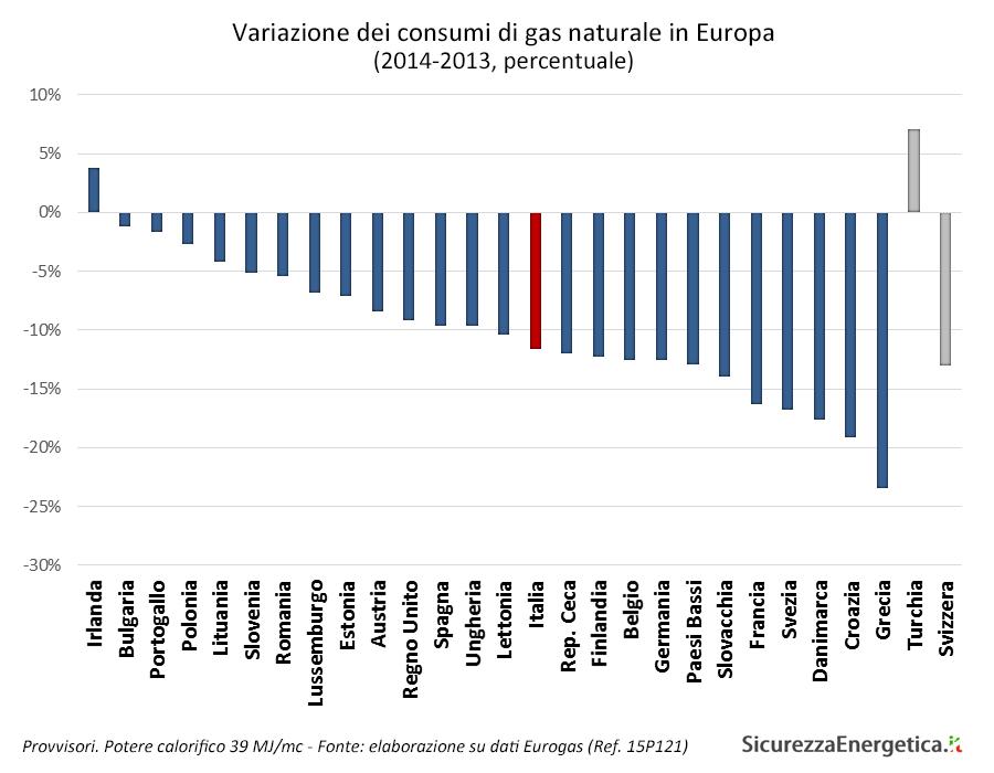 Variazione dei consumi di gas naturale in Europa (2014-2013, percentuale)