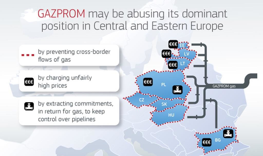 Gazprom may be abusing its dominant position in Eastern Europe