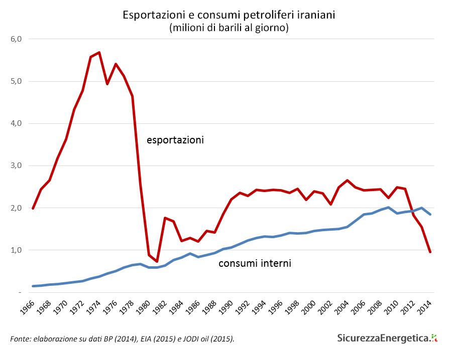 Esportazioni e consumi petroliferi iraniani (milioni di barili al giorno)