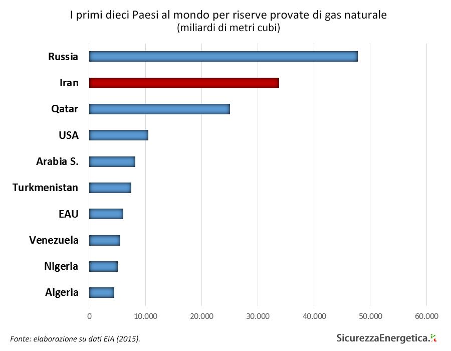 I primi dieci Paesi al mondo per riserve provate di gas naturale (miliardi di metri cubi)