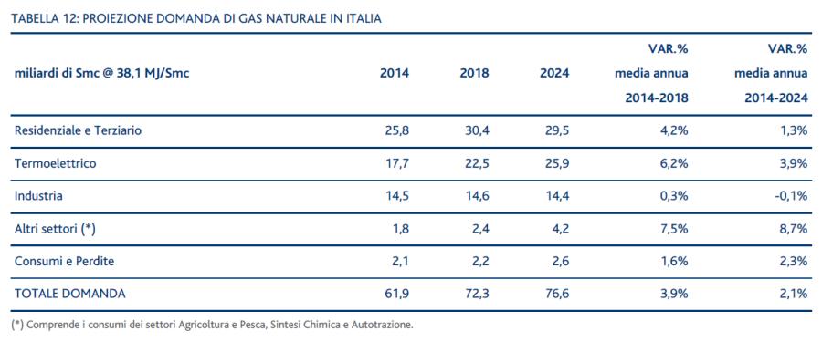 SRG - Tabella 12: Proiezione domanda di gas naturale in Italia