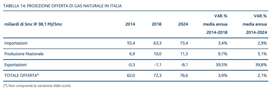 Tabella 14: Proiezione offerta di gas naturale in Italia