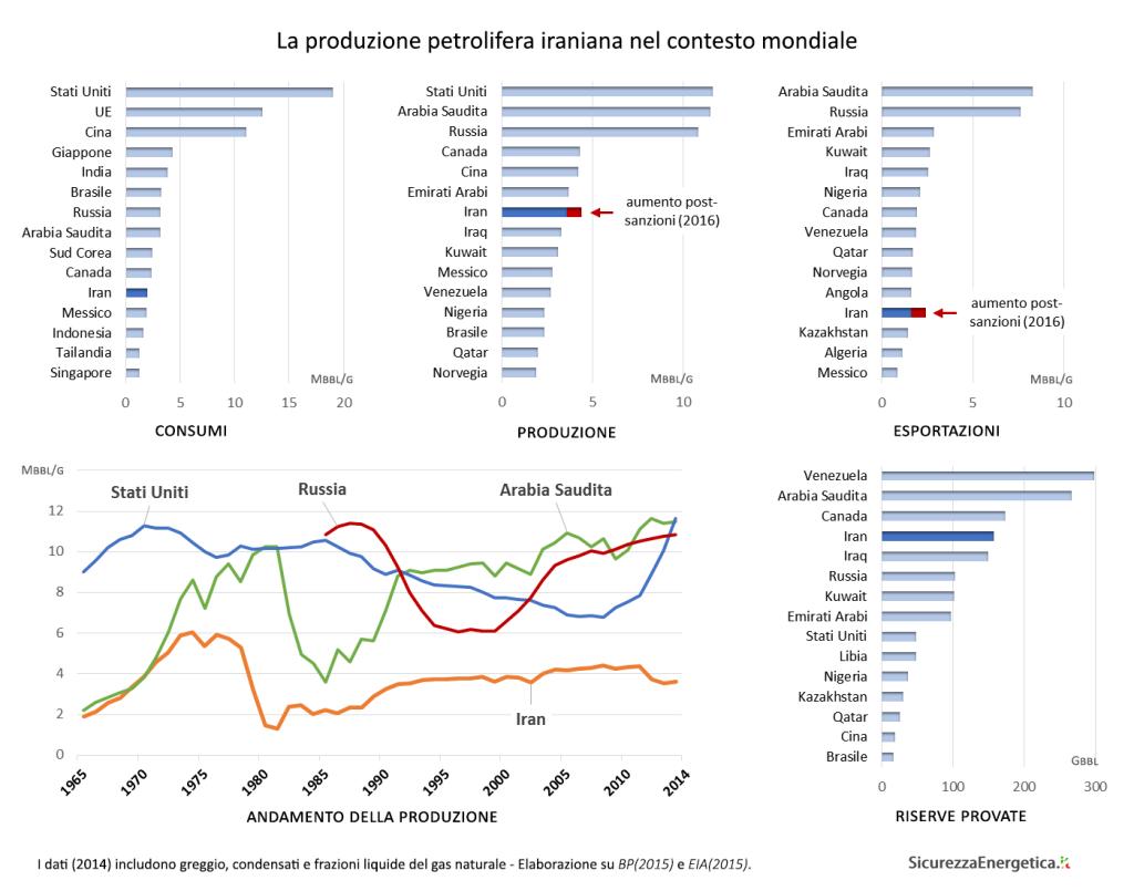 La produzione petrolifera iraniana