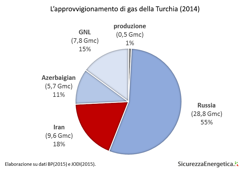 L'approvvigionamento di gas della Turchia (2014)