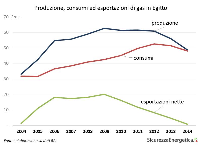 Produzione, consumi ed esportazioni di gas in Egitto