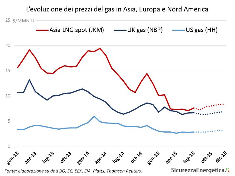 L'evoluzione dei prezzi del gas in Asia, Europa e Nord America