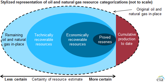 EIA - Stylized representation of oil and natural gas resource categorizations (not to scale)