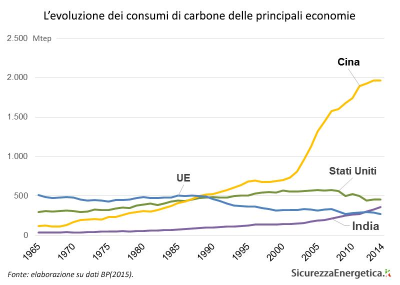 L'evoluzione dei consumi di carbone delle principali economie (1965-2014)