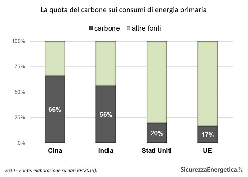 La quota del carbone sui consumi di energia primaria (2014)