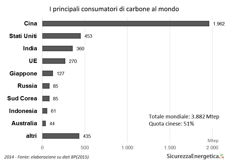 I principali consumatori di carbone al mondo (2014)