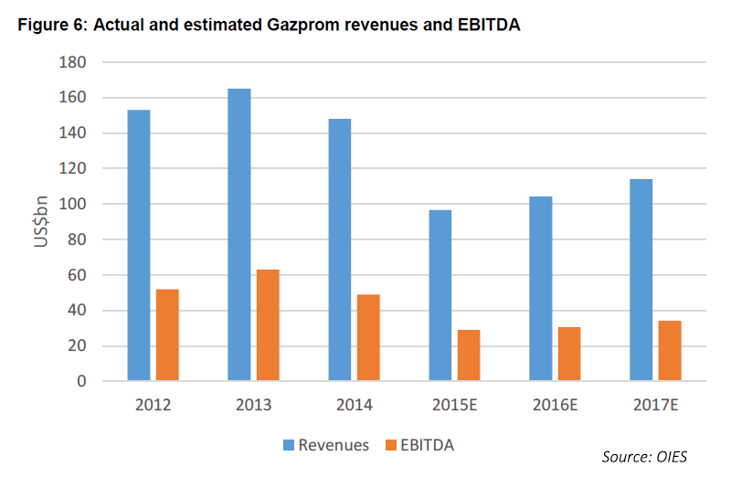 OIES - Actual and estimated Gazprom revenues and EBITDA