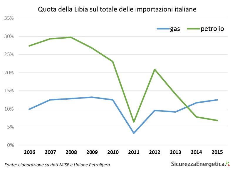 Quota della Libia sul totale delle importazioni italiane