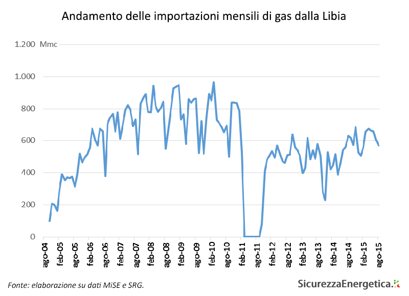 Andamento delle importazioni mensili di gas dalla Libia