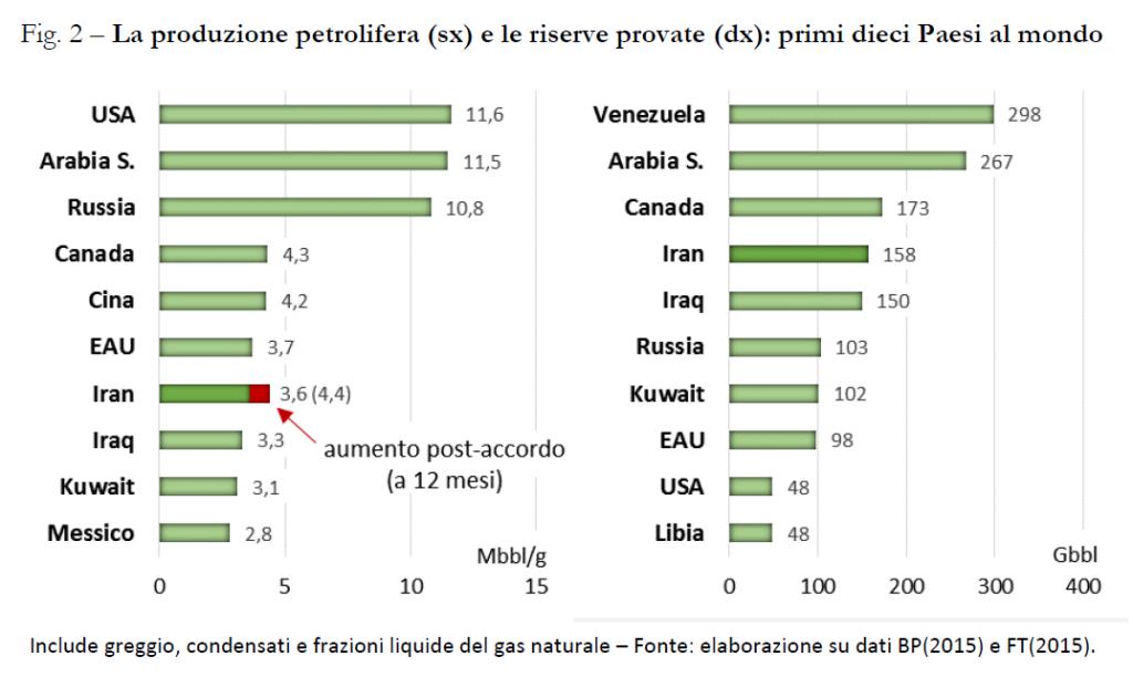 La produzione petrolifera (sx) e le riserve provate (dx): primi dieci Paesi al mondo