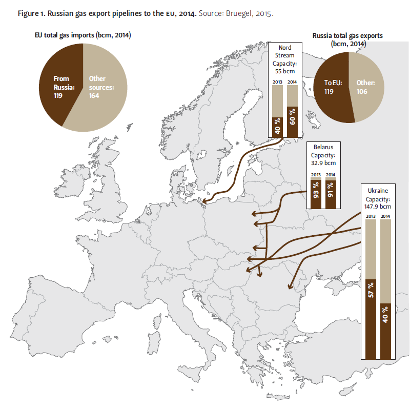 Russian gas export pipelines to the EU, 2014. Source: Bruegel, 2015.