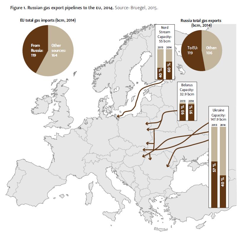 Russian gas export pipelines to the EU, 2014. Source: Bruegel, 2015.