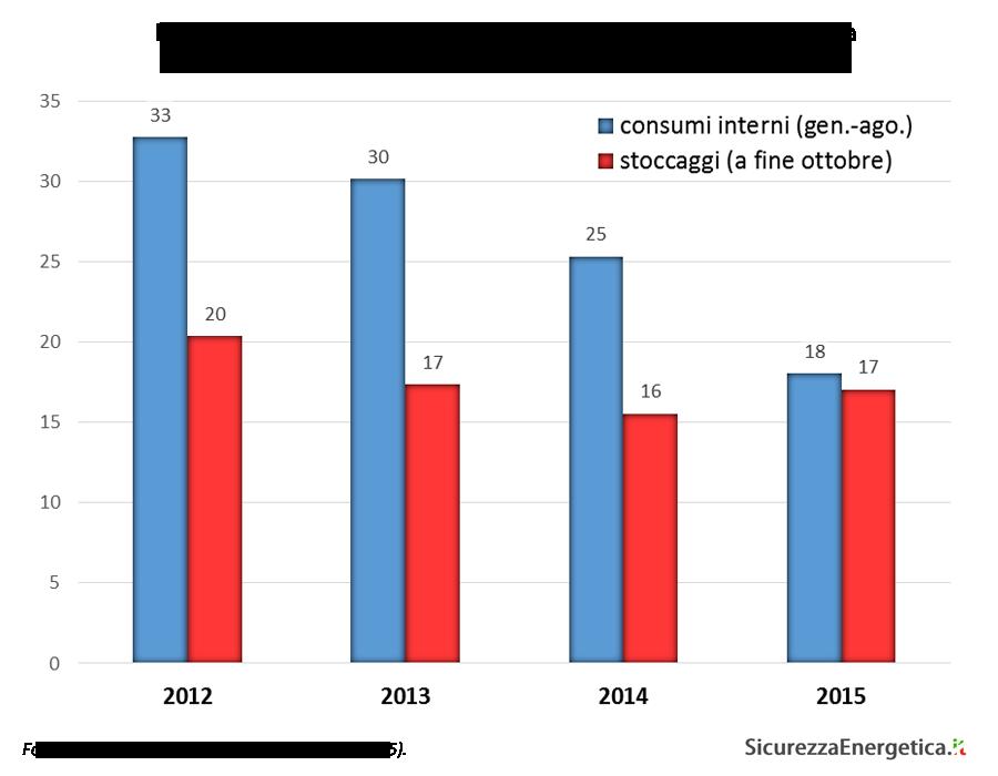 consumi di gas in Ucraina e la capacità di stoccaggio utilizzata