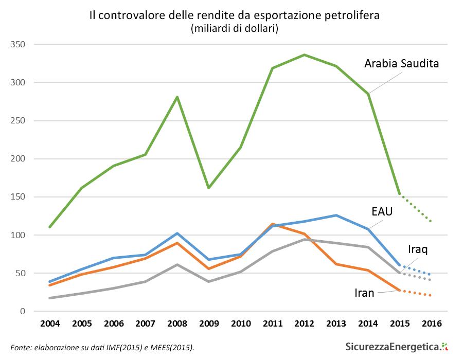 Il controvalore delle rendite da esportazione petrolifera