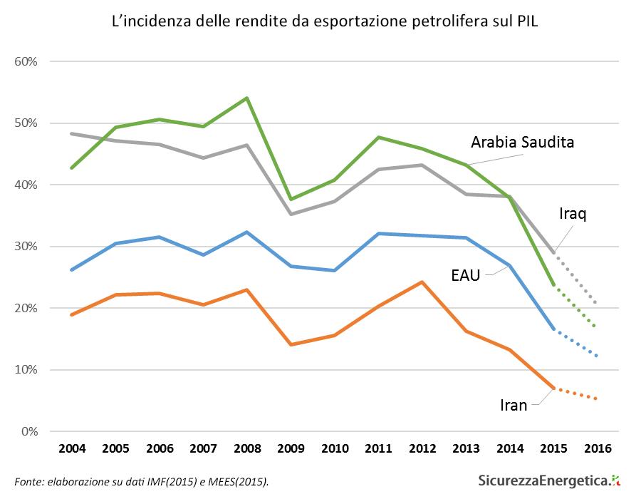 L'incidenza delle rendite da esportazione petrolifera sul PIL