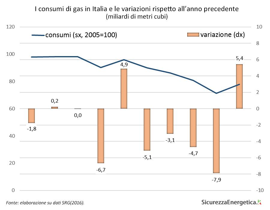 I consumi di gas in Italia e le variazioni rispetto all'anno precedente