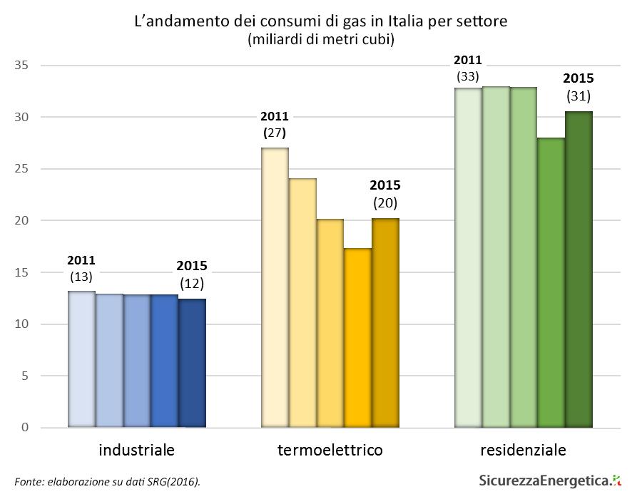L'andamento dei consumi di gas in Italia per settore
