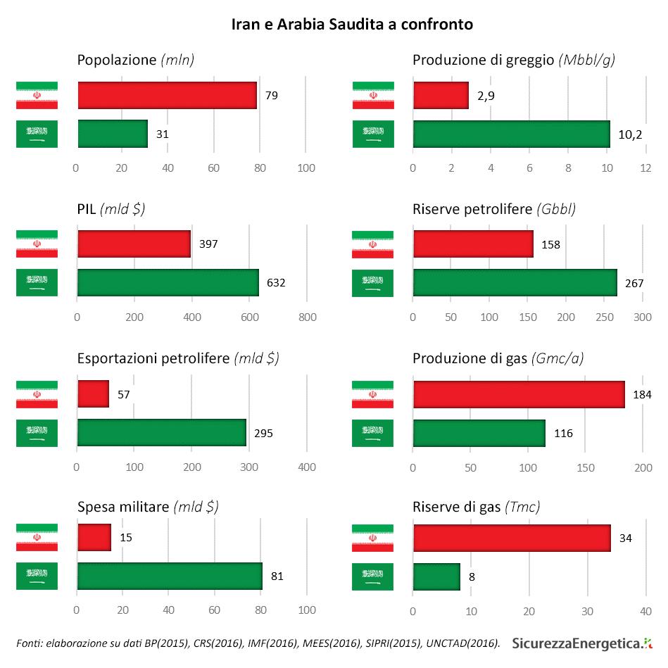 Iran e Arabia Saudita a confronto