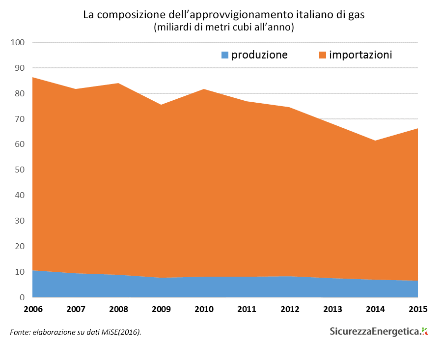La composizione dell'approvvigionamento italiano di gas
