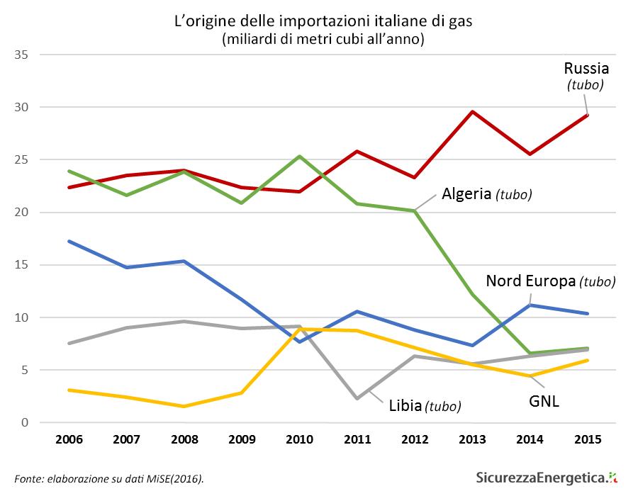 L'origine delle importazioni italiane di gas