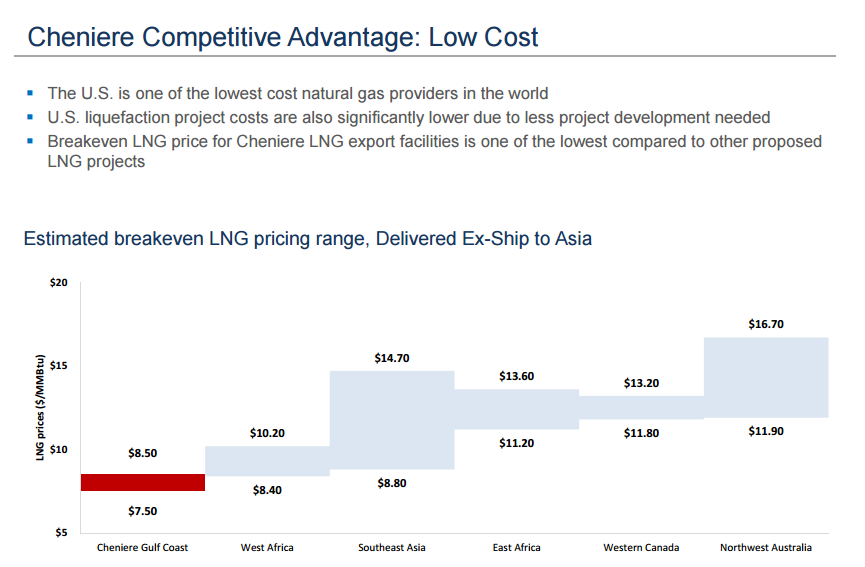 Cheniere Competitive Advantage: Low Cost (©Cheniere)