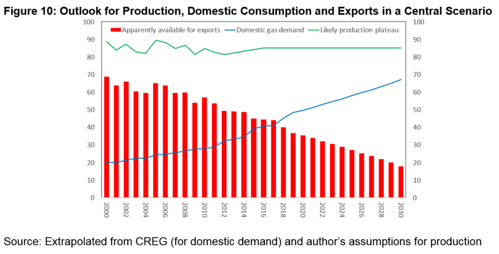 Outlook for Production, Domestic Consumption and Exports in a Central Scenario (©OIES)