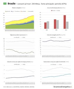 INFOGRAFICA - Consumi energetici: Brasile