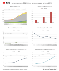 INFOGRAFICA - Consumi energetici: Cina
