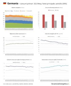 INFOGRAFICA - Consumi energetici: Germania