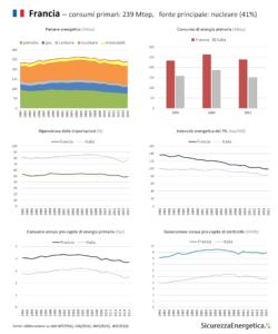 INFOGRAFICA - Consumi energetici: Francia