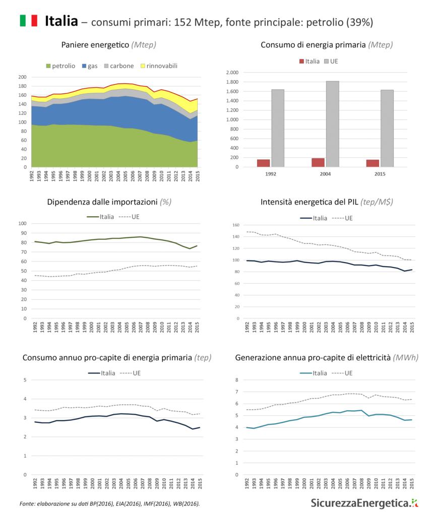 INFOGRAFICA - Consumi energetici: Italia