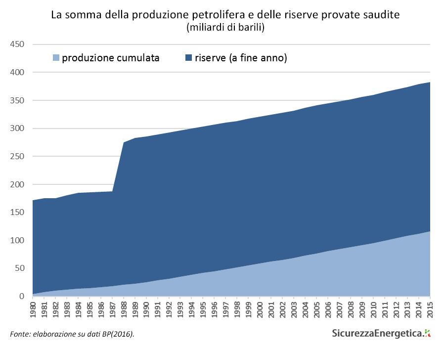 La somma della produzione petrolifera e delle riserve provate saudite