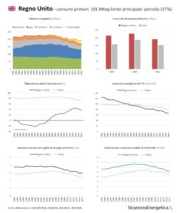 INFOGRAFICA - Consumi energetici: Regno Unito