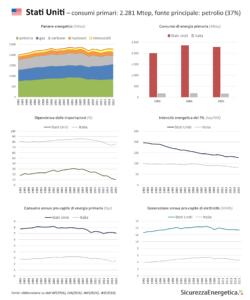 INFOGRAFICA - Consumi energetici: Stati Uniti