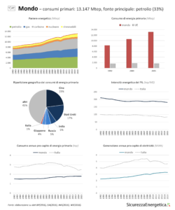 INFOGRAFICA - Consumi energetici: mondo