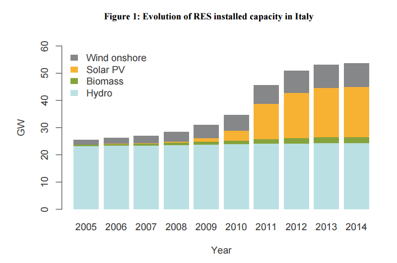 Figure 1: Evolution of RES installed capacity in Italy
