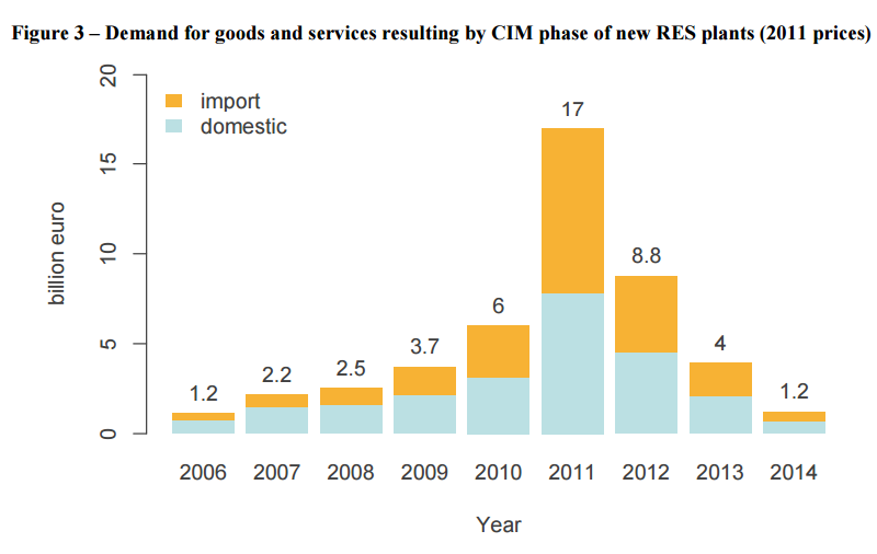 Figure 3 – Demand for goods and services resulting by CIM phase of new RES plants (2011 prices)