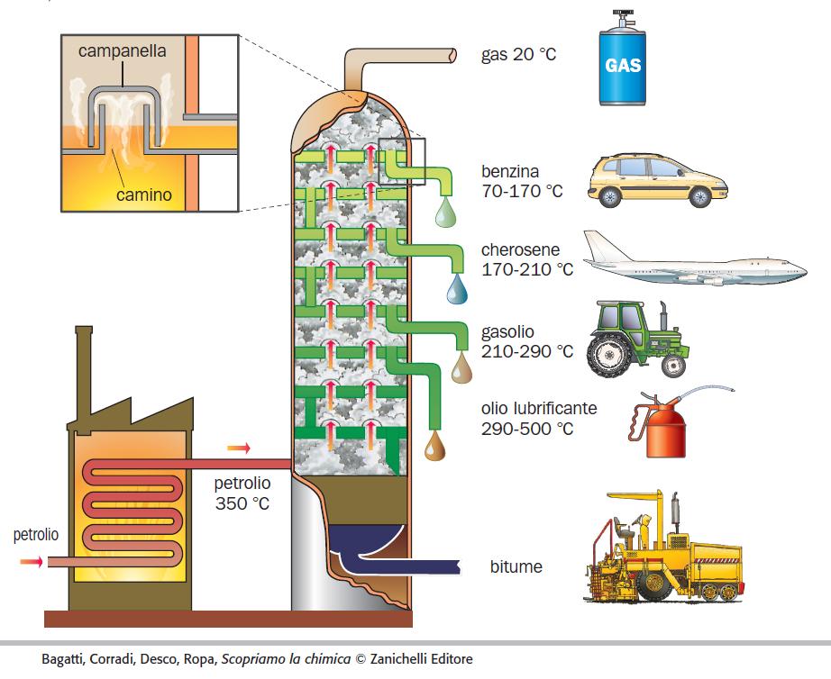 Schema di colonna di impianto per la distillazione frazionata (fonte: Zanichelli)