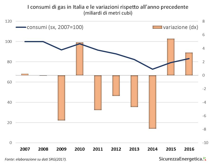I consumi di gas in Italia e le variazioni rispetto all'anno precedente (miliardi di metri cubi)