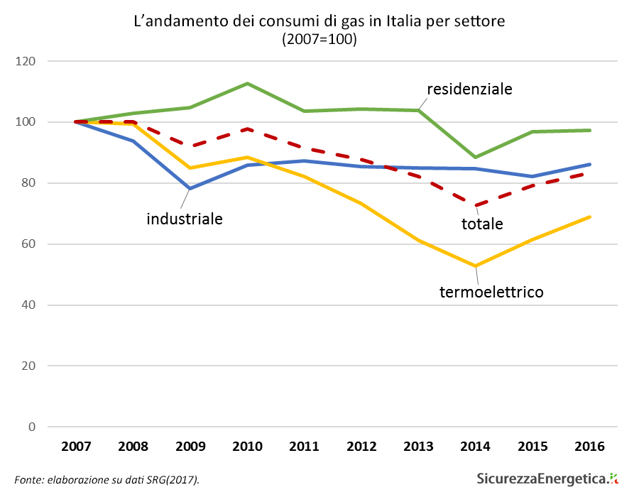 L'andamento dei consumi di gas in Italia per settore (2007=100)