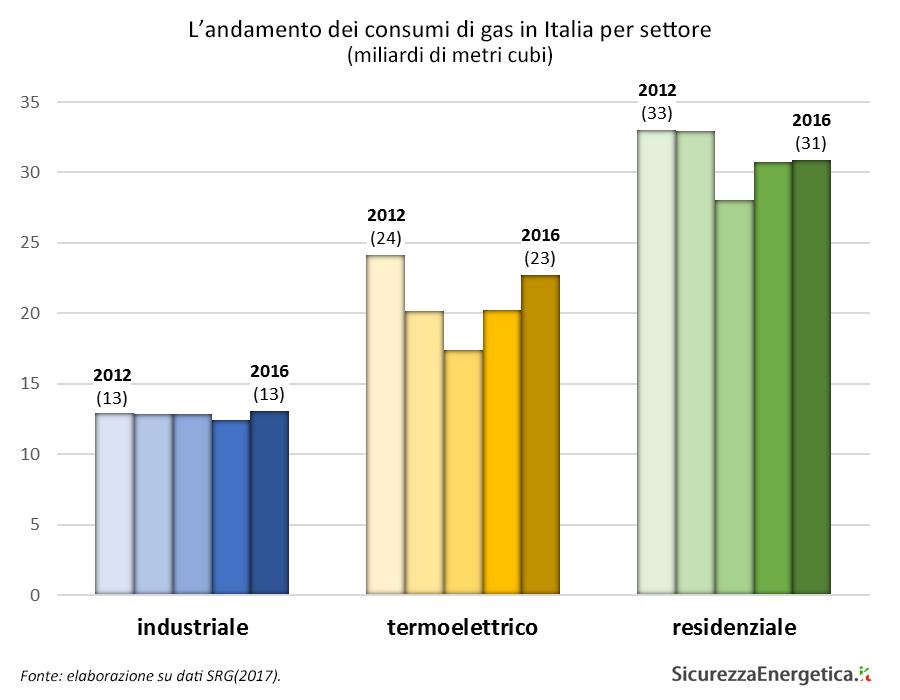 L'andamento dei consumi di gas in Italia per settore (miliardi di metri cubi)