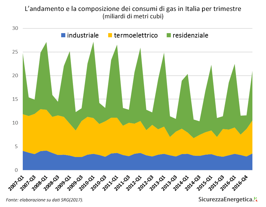 L'andamento e la composizione dei consumi di gas in Italia per trimestre (miliardi di metri cubi)
