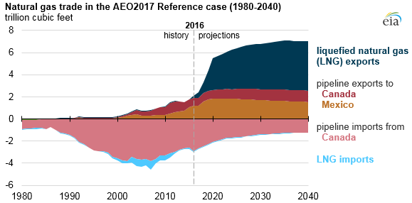 EIA - Natural gas trade in the AEO2017 Reference case (1980-2040)