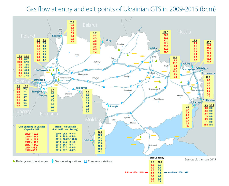 Gas flow at entry and exit points of Ukrainian GTS in 2009-2015 (Bcm) (Naftogaz)